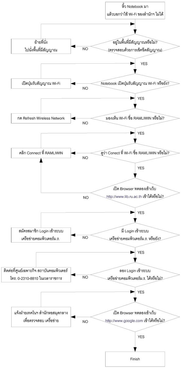 25540616_chart-solve-wi-fi_